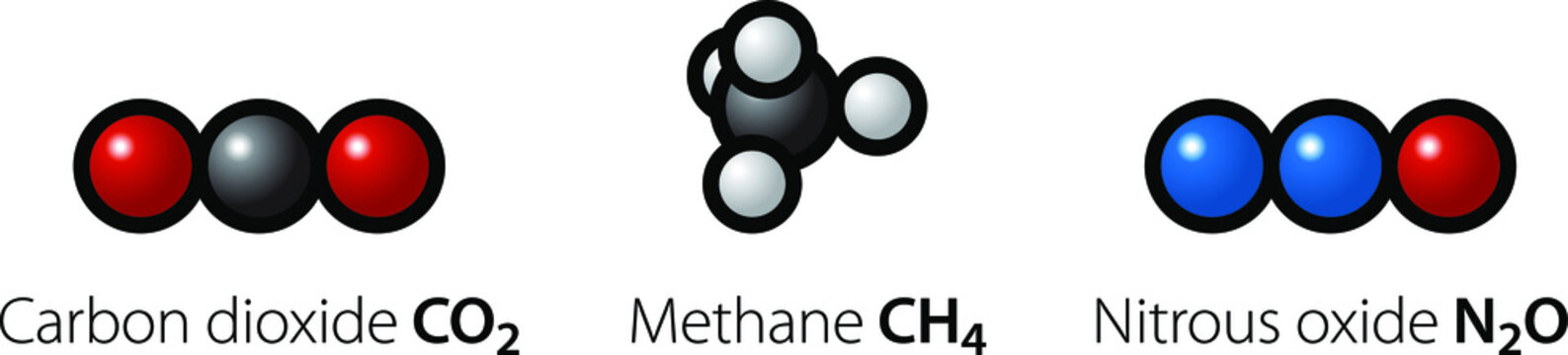 Molecules of the three most common greenhouse gases: carbon dioxide, methane and nitrous oxide.