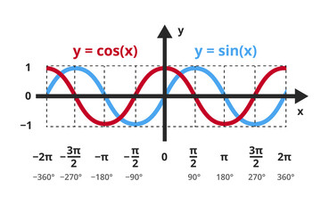 Fototapeta Vector mathematical function y=sin x and y=cos x. The sine and cosine functions in a graph, chart. trigonometric or goniometric functions. The icon is isolated on a white background. Sine, cosine wave