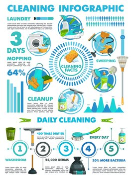 Cleaning infographics vector statistics charts of laundry and cleanup services. Mopping, sweeping and cleaning facts infographic with information and percentage. Washroom supplies, germs sanitation