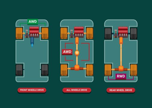 Car differences between Drivetrains FWD, AWD and RWD infographic concept in cartoon illustration vector