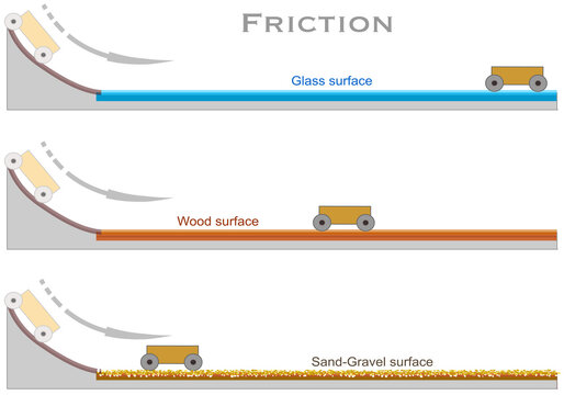 Friction. The distance traveled by the accelerated wheeler on different surfaces on an incline. Glass, wood, sand, gravel floor. Tilt ground. Kinetic, potential energy.  Science illustration vector