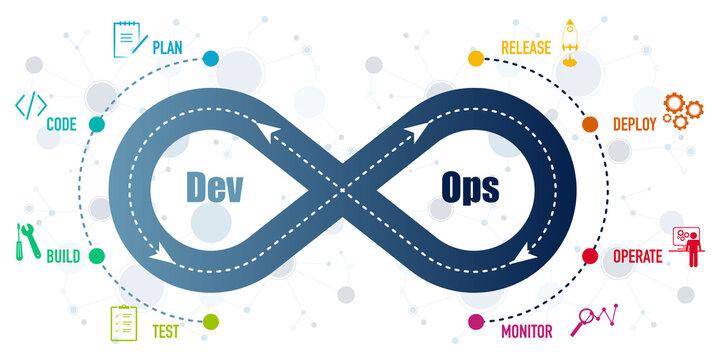 DevOps, software development and IT Operation methodology