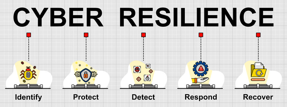 Vector banner of Cyber resilience frame work. Creative flat design for web banner ,business presentation, online article.