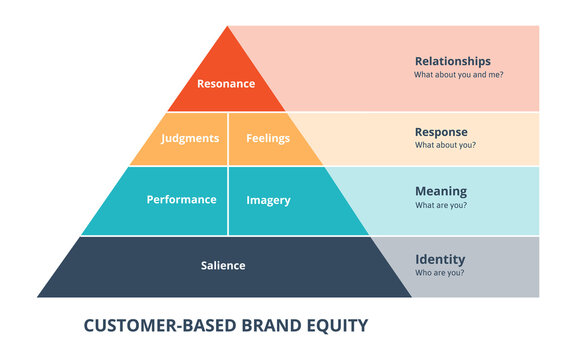 customer based brand equity diagram infographic with flat style