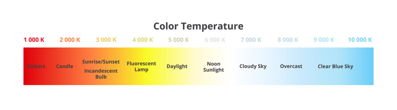 Color temperature scale chart in Kelvins with appropriate sources – candle, bulb, daylight, sky, etc. Black-body radiator. Visible light colors – red, orange, yellow, white, blue isolated on white.