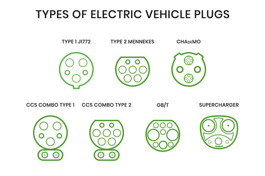 Types of electric vehicle plugs. Electro and hybrid car charging plugs with naming. Vector illustration of charging inlets for phev