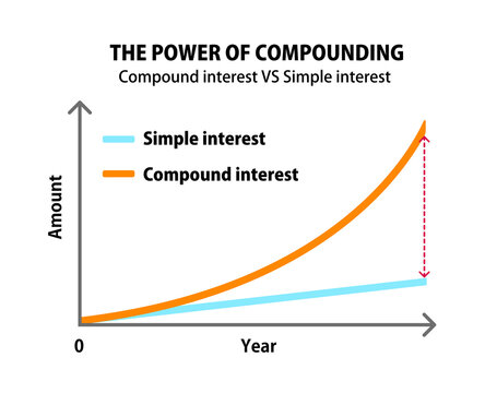 Compound interest vs Simple interest Graph for middle class people