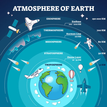 Atmosphere of earth with labeled layers and distance model outline diagram