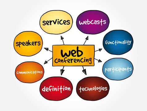 Web Conferencing mind map, concept for presentations and reports