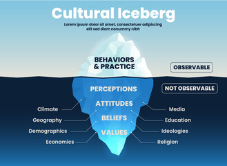 Fototapeta Cultural behavior and practices iceberg on tsurface over ocean can be observed. But underwater is unobserved; attitude, value, belief, perception concept into vector infographic presentation template. obraz