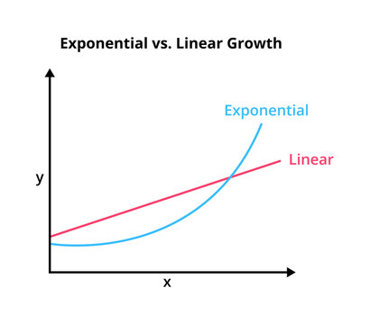 Exponential function and linear function in a graph or chart isolated on a white background. Vector illustration of different types of growth – linear with a straight line and curved exponential, math