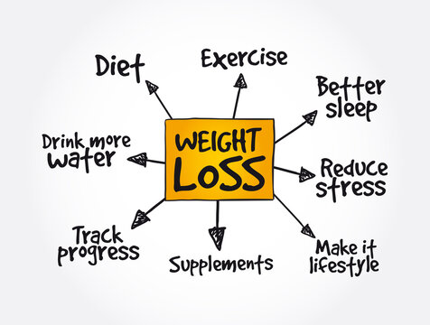 Weight Loss mindmap, health concept background