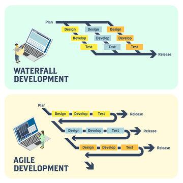 アイソメトリック ウォーターフォールとアジャイル、システム開発環境のイメージ ベクターイラスト
