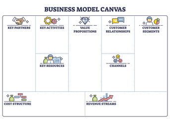 Fototapeta Business model canvas with labeled empty blank sheet page outline diagram