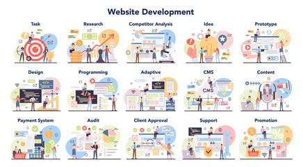 Big website development set. Web site establishing steps, IT project planning