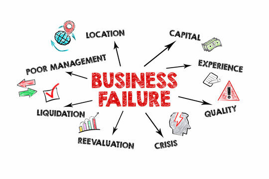 Business Failure. Poor management, Crisis and Liquidation concept. Information and illustration on a white background