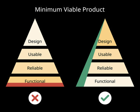 Minimum Viable Product (MLP) model for how to design the functionality in marketing