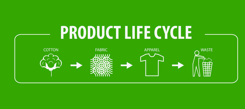 Sustainable Textile Apparel Garment Production Clothing Fashion Product Life Cycle Infographic Recycling Sustainability