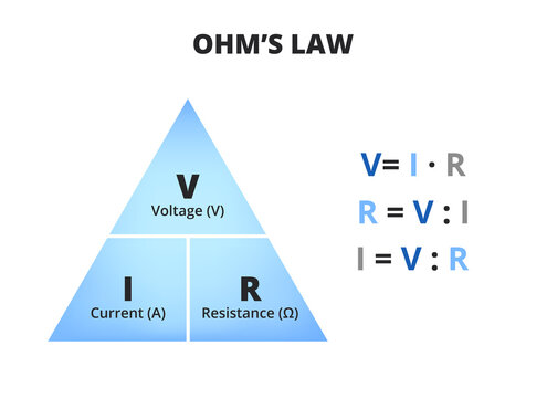 Vector scientific or educational diagram of Ohm's law isolated on white. Triangle with voltage (volts), current (amperes), and resistance (ohms) with three relevant equations. Triangle used in physics