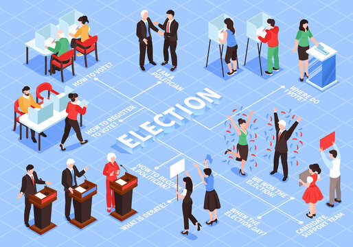 Isometric Election Flowchart Composition With Human Characters Voters Political Figures Teams With Text Captions