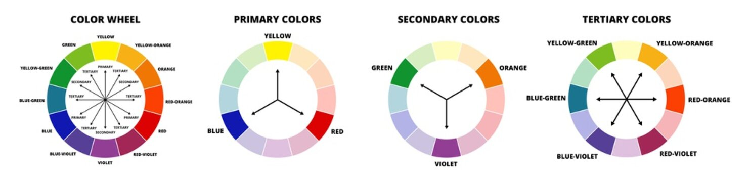 Vector illustration of color wheel or color circle isolated on white background. Primary colors – ryb, red, yellow, blue, secondary colors – orange, purple, green, tertiary colors. Color combinations.