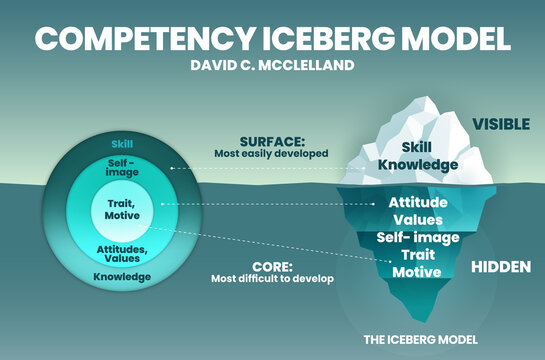 The model of competency iceberg infographic vector presentation is an illustration for analyzing the competency of workers or workforce in the company. The circle element is compared to the iceberg