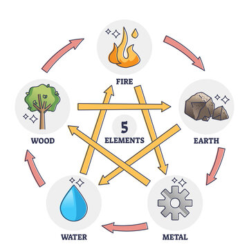 Five elements star as Chinese traditional wuxing theory outline diagram. Labeled educational description with fire, earth, metal, water and wood mutual interaction vector illustration. Nature balance.