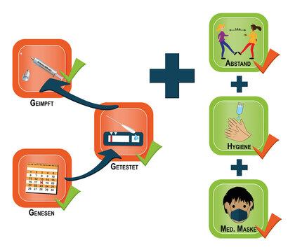 Informationsschild mit der 3G- und Aha Regel. Vektor Datei