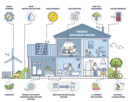 Energy efficient house with environmental resources usage outline diagram. Labeled educational collection with key points for home energy consumption and green daily lifestyle vector illustration.