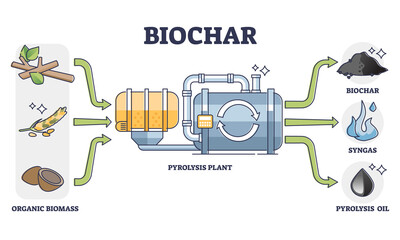 Fototapeta Biochar, syngas and oil production by pyrolysis plant from organic biomass. Thermal decomposition of materials at high temperatures. Means of carbon sequestration and climate change mitigation. obraz
