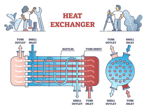 Heat exchanger system principle for cooling, heating process outline diagram. Educational labeled scheme with mechanical warm temperature liquid transfer device work explanation vector illustration.