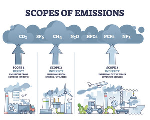 Fototapeta Scopes of emissions as greenhouse carbon gas calculation outline diagram. Labeled educational direct or indirect division scheme with company air pollution sectors and its examples vector illustration obraz