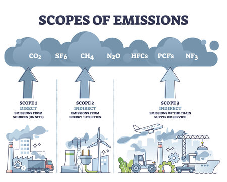 Scopes of emissions as greenhouse carbon gas calculation outline diagram. Labeled educational direct or indirect division scheme with company air pollution sectors and its examples vector illustration