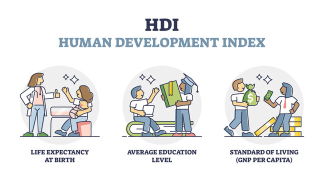 Human development index or HDI rate measurement explanation outline diagram. Labeled country rating analysis with life expectancy, average education level and living GNP standard vector illustration.