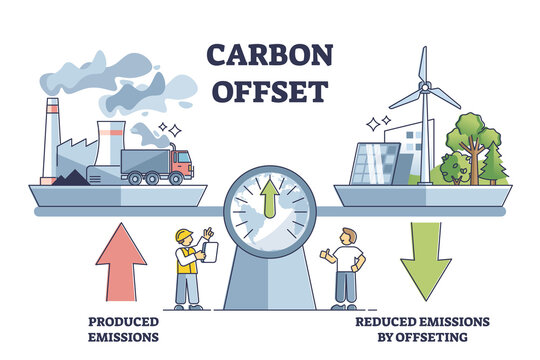 Carbon offset compensation to reduce CO2 greenhouse gases outline diagram. Emissions from factories and fossil fuel burning calculation for zero or neutral environment strategy vector illustration.