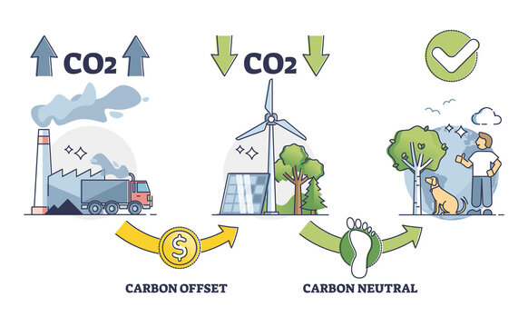 Carbon offset balance regulation for CO2 emission control outline diagram. Zero neutral greenhouse gases impact strategy to reduce fossil fuel burning and use recyclable resources vector illustration.